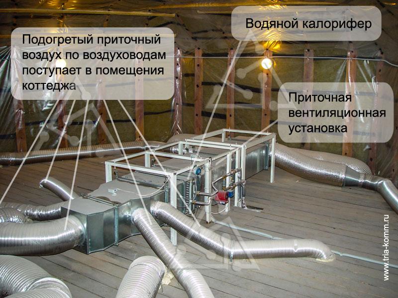 Приточная вентиляция коттеджа