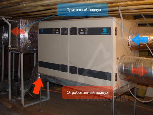 Приточно-вытяжная вентиляция в