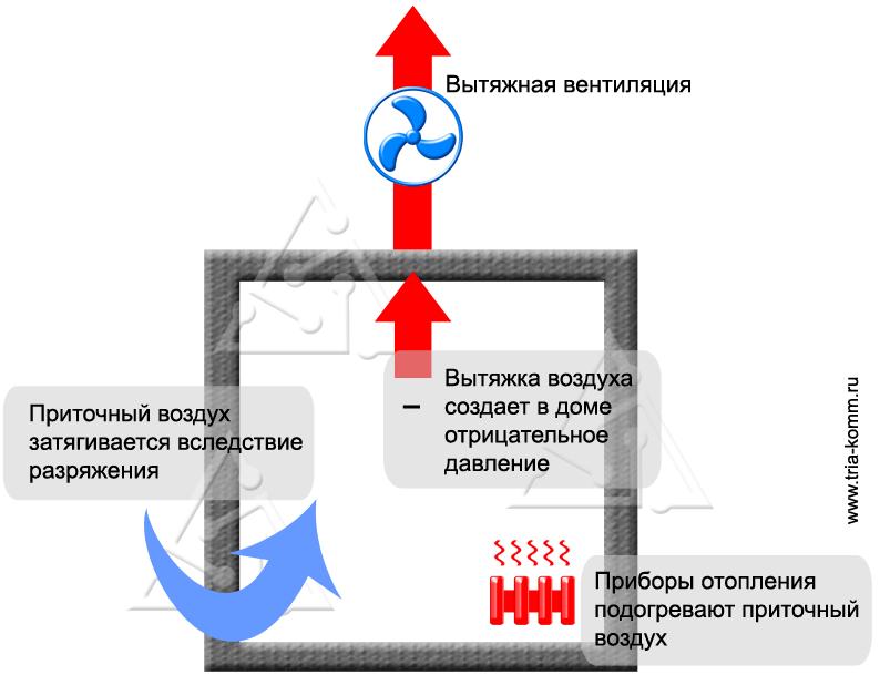 Схема вытяжной вентиляции в