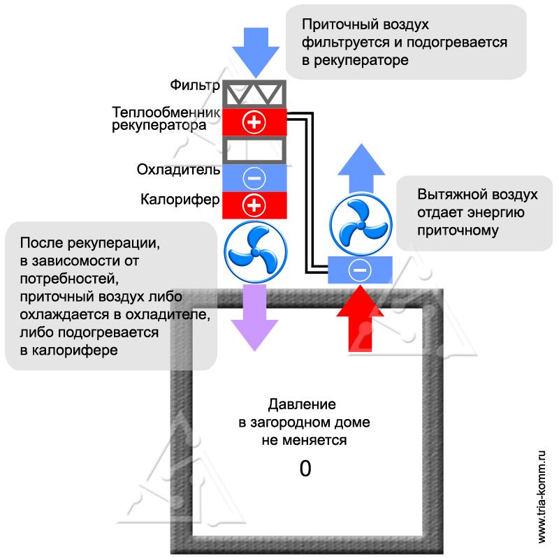 Схема приточно-вытяжной