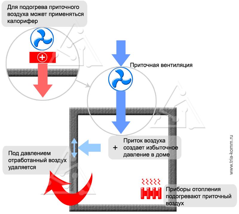 Схема приточной вентиляции в