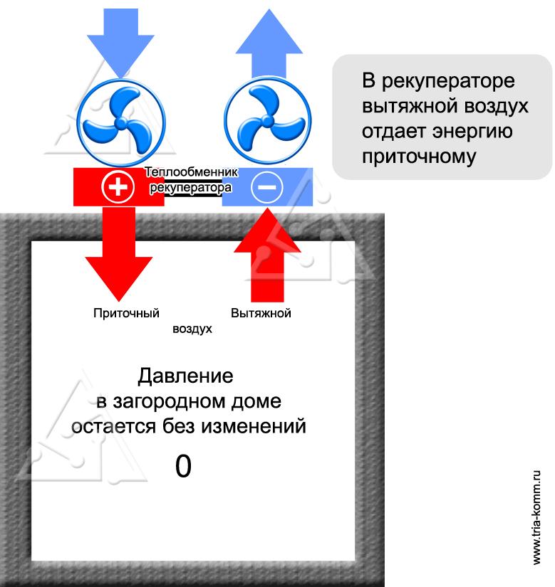 Схема рекуперации тепла в приточно-вытяжной вентиляции загородного дома