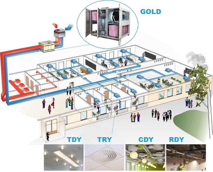 Схема решения для вентиляции и