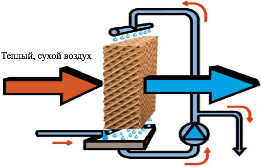 Схема работы адиабатического сотового увлажнителя