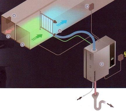 Схема работы и подключения паровых увлажнителей к системе вентиляции