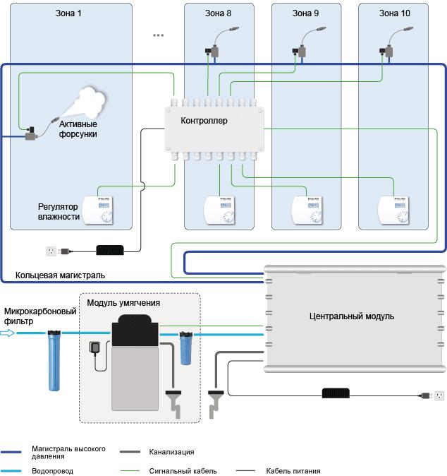 Схема работы зонального увлажнителя с форсунками