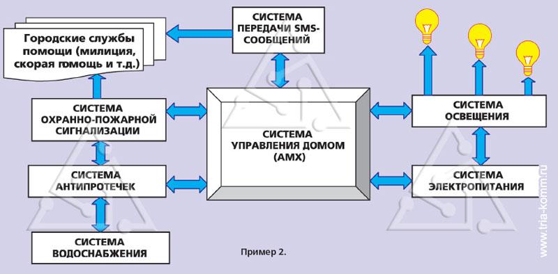 Схема 2. Интеграция системы