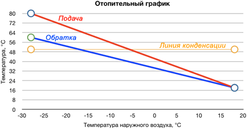 график отопления: