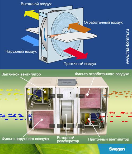Схема обработки воздуха в