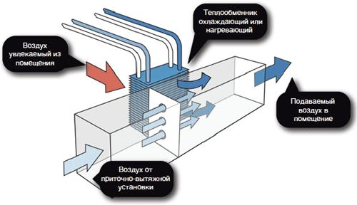 Схема водяной климатической