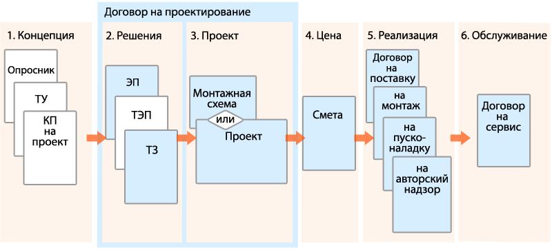 создании инженерных систем