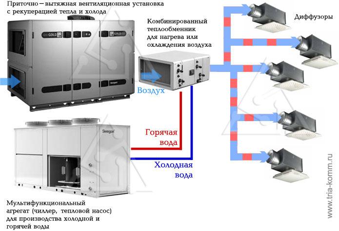 Охлаждение воды теплообменником ридан нн 19