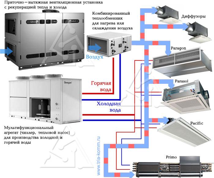 Охлаждение с помощью эжекционных доводчиков и охлаждающих балок