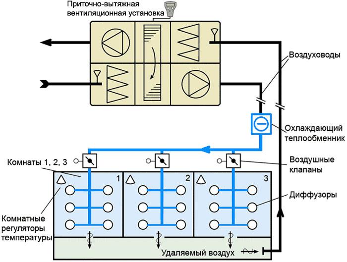 Схема работы системы вентиляции с переменным расходом охлажденного воздуха по помещениям в зависимости от потребности