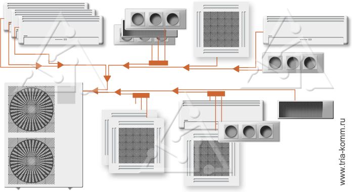 Мультизональные системы для кондиционирования помещений