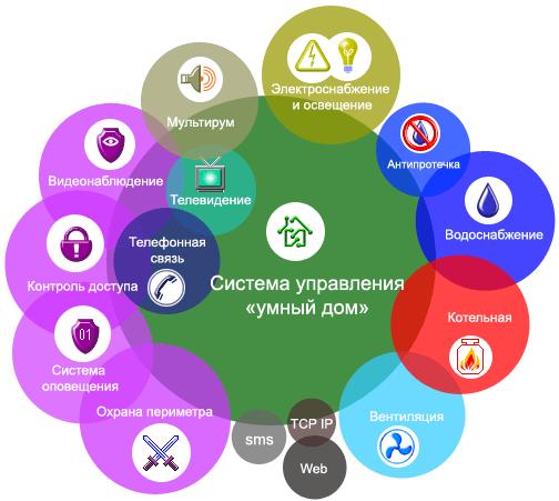Интеграция систем безопасности с системой управления «умный дом» и другими инженерными системами