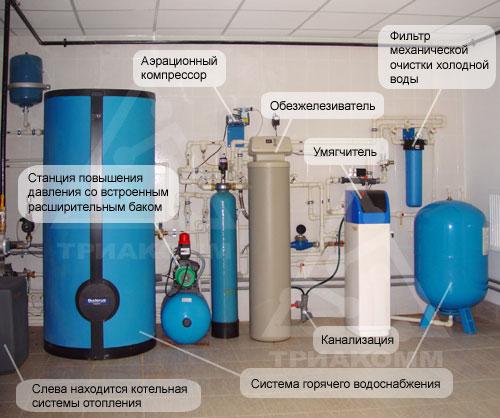 Система водоподготовки и