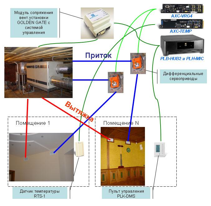 """Характеристики и схема вентиляции и кондиционирования в  """"Умном доме """" ."""